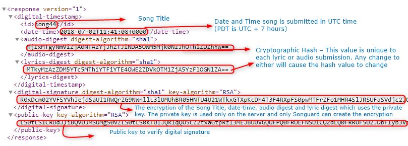 Digital Signature file