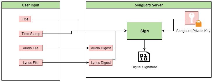 Creation Of Digital Signature